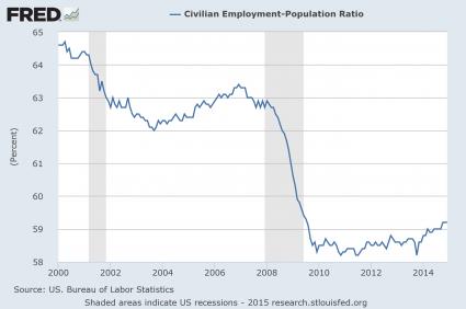 Employment Population Ratio 2015
