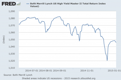 High Yield Debt 2015