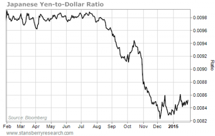 Yen Dollar from the Crux