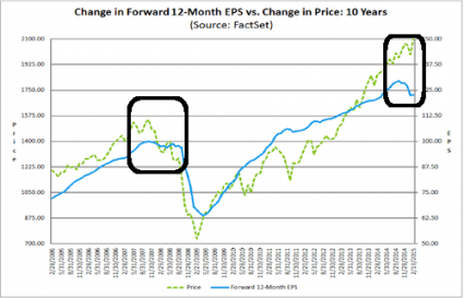 Change In 12 Month EPS