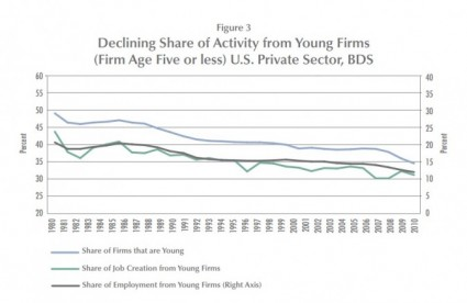 Share Of Firms That Are Young
