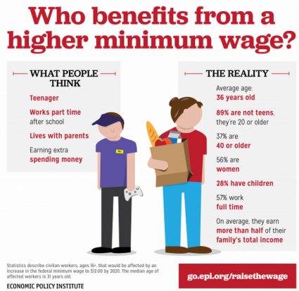 Minimum Wage - Economic Policy Institute