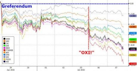 European Stocks Crashing - Zero Hedge