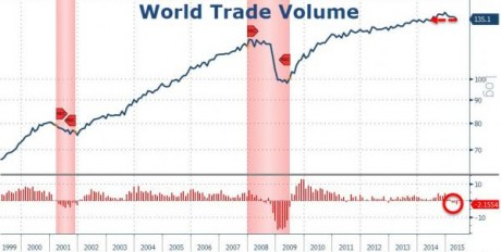 World Trade Volume - Zero Hedge