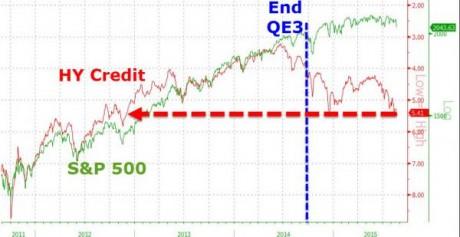 HY Credit And S&P 500 - Zero Hedge