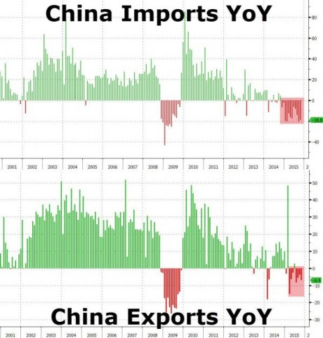 Chinese Imports Chinese Exports