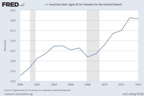 Inactivity Rate Women