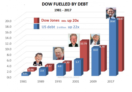 Dow Fueled By Debt